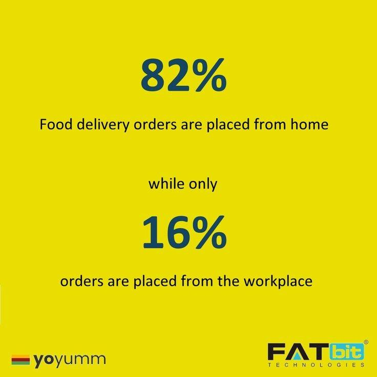 Benefits of Food Ordering App | RestroApp