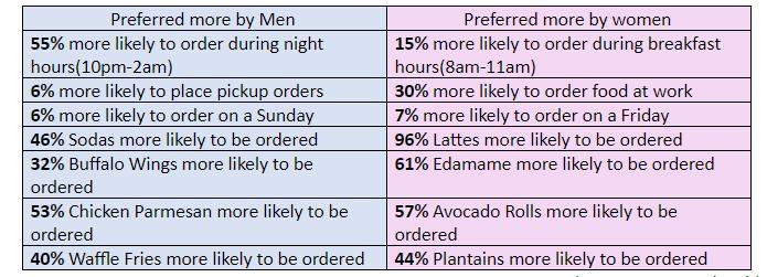 RestroApp - Food Ordering System