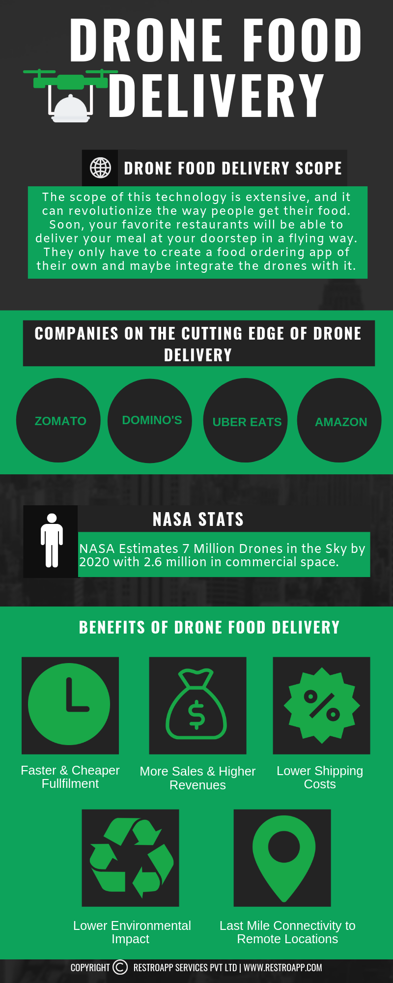 Drone Food Delivery - RestroApp