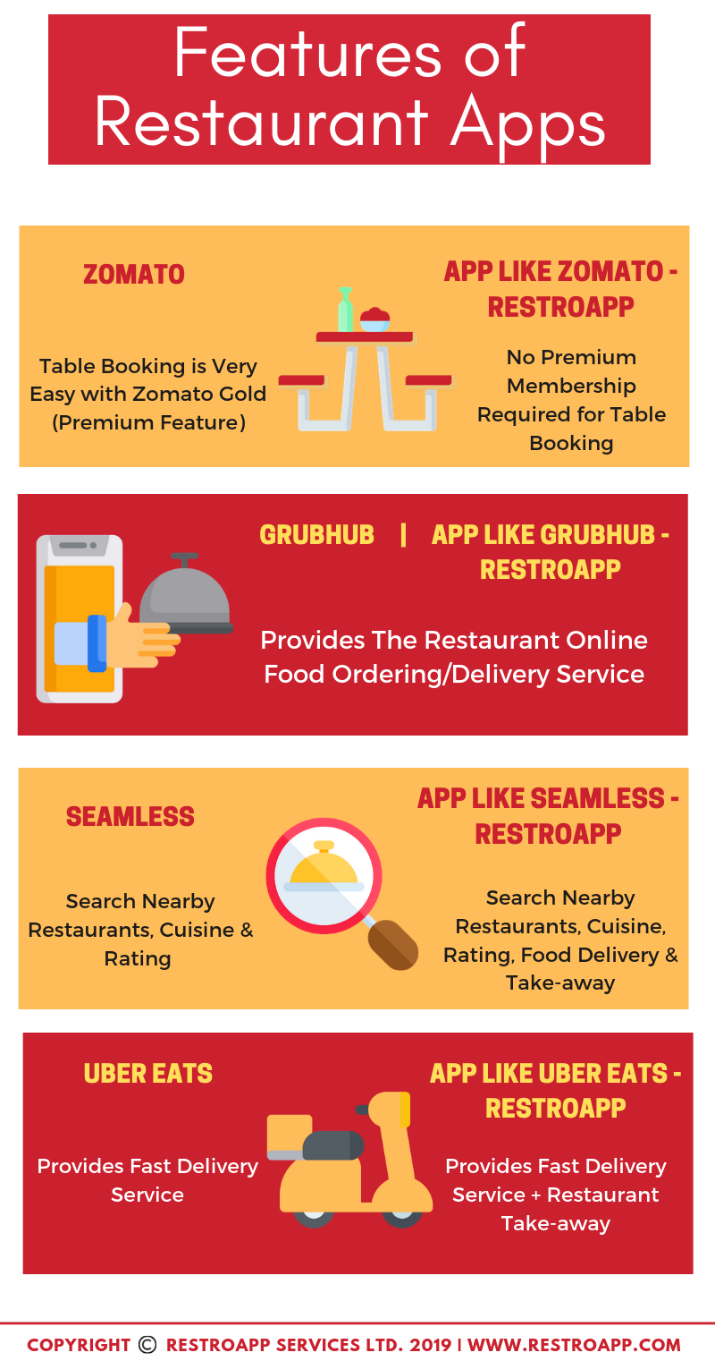 features of Online Food Ordering Apps - RestroApp