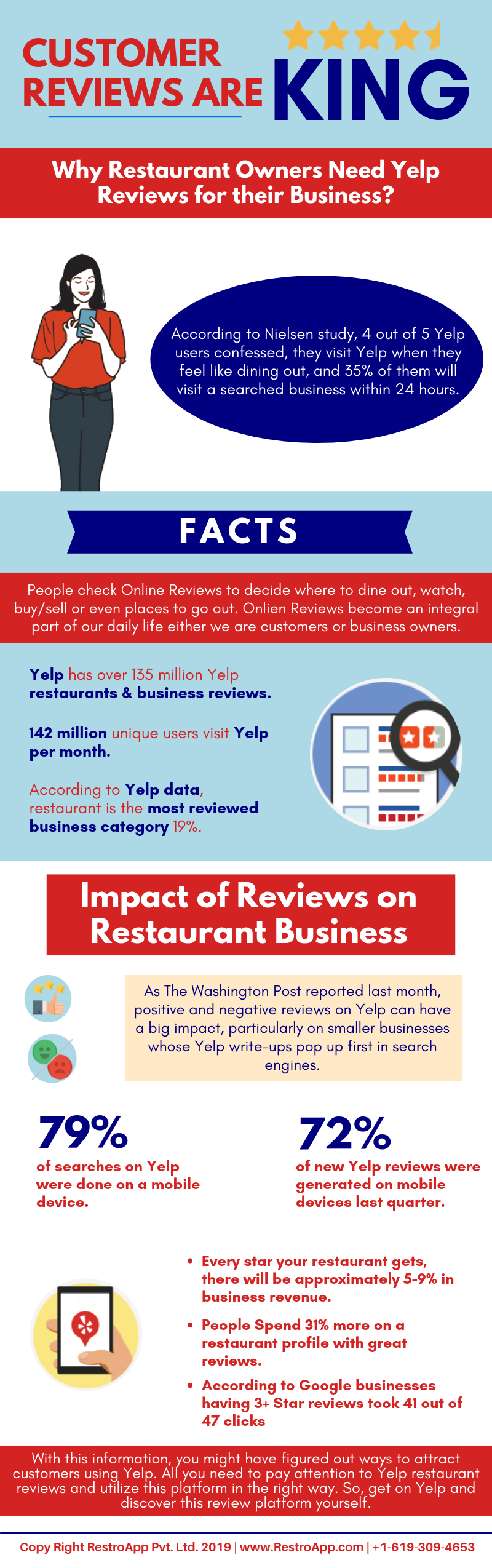 Why Restaurant Owners Need Yelp Reviews for their Business - RestroApp