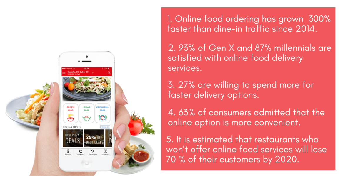 facts-about-online-food-delivery-RestroApp