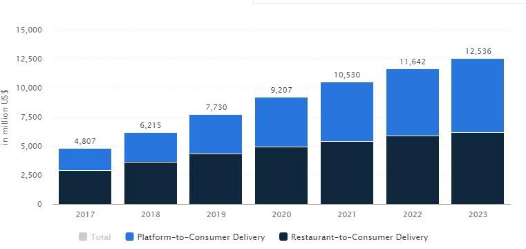 restaurant delivery stats - RestroApp
