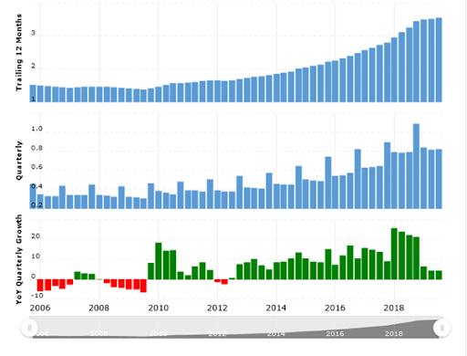 Domino's sales report - RestroApp